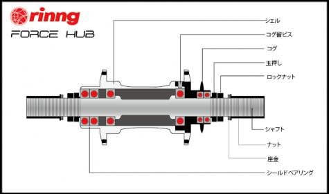 rinng force hub
